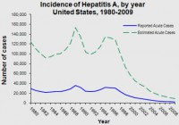 This line graph shows the incidence of hepatitis A (HAV) infections. A vaccine protecting against HAV was introduced in 1996. Graph: CDC